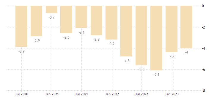 france current account net balance on goods eurostat data