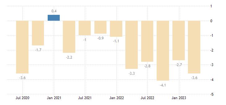 france current account net balance on goods services eurostat data