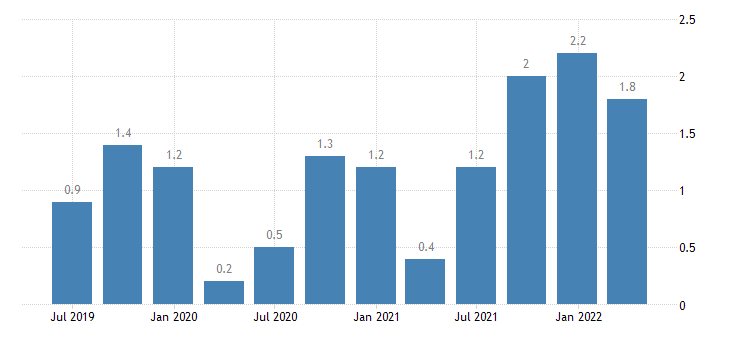 france current account net balance on services eurostat data