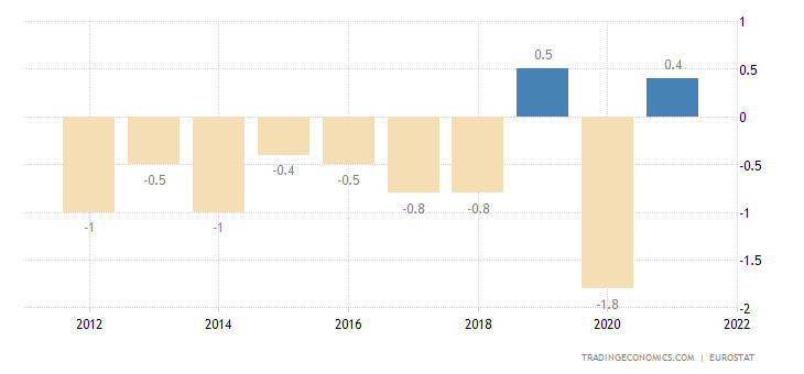 France Current Account to GDP