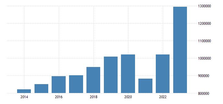 france current account transactions on debit eurostat data