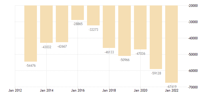 france current account transactions on goods balance eurostat data