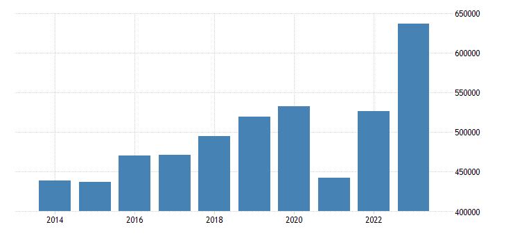 france current account transactions on goods credit eurostat data