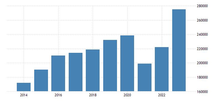 france current account transactions on services debit eurostat data