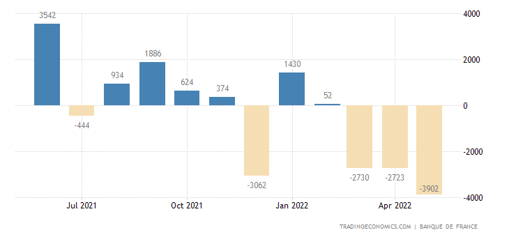 France Current Account