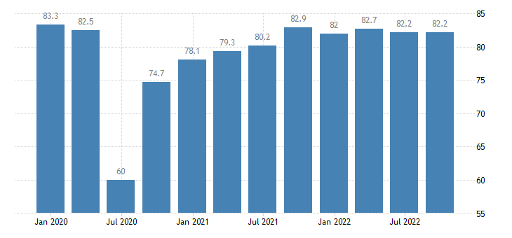 france current level of capacity utilization in manufacturing industry eurostat data