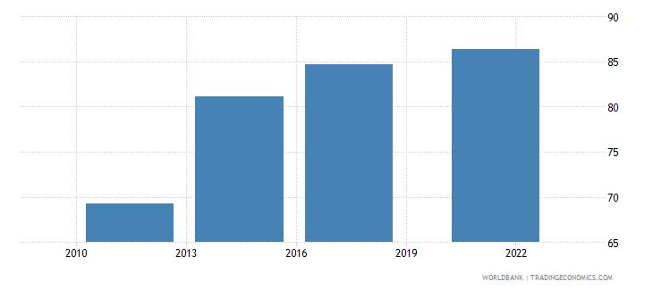 france debit card percent age 15 wb data