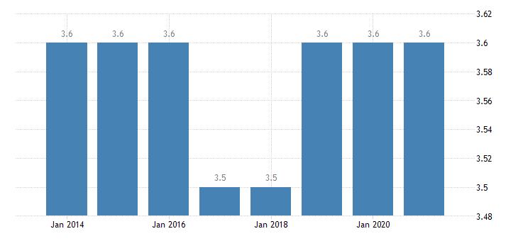 france depth of material deprivation eurostat data