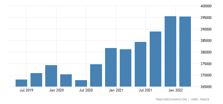 France Households Disposable Income
