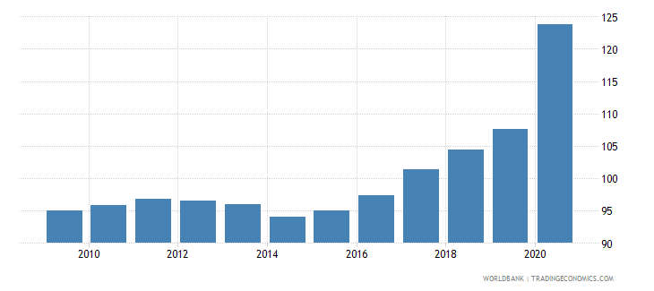 france domestic credit to private sector percent of gdp gfd wb data