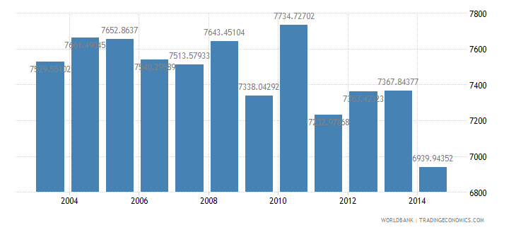 france electric power consumption kwh per capita wb data