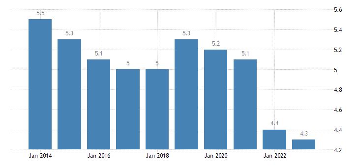 france employed persons having more than one job eurostat data