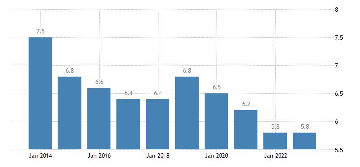 france employed persons having more than one job females eurostat data