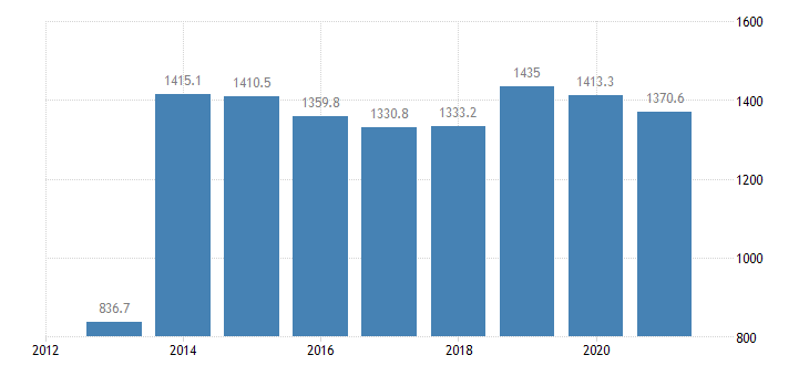 france employed persons with a second job 15 years or over eurostat data