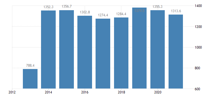 france employed persons with a second job 25 years or over eurostat data