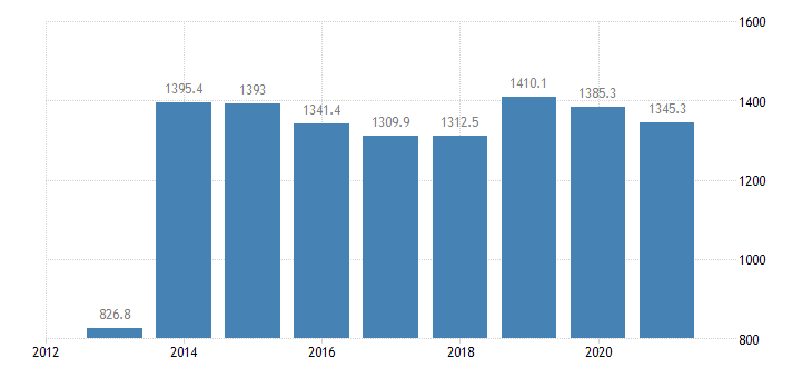 france employed persons with a second job from 15 to 64 years eurostat data