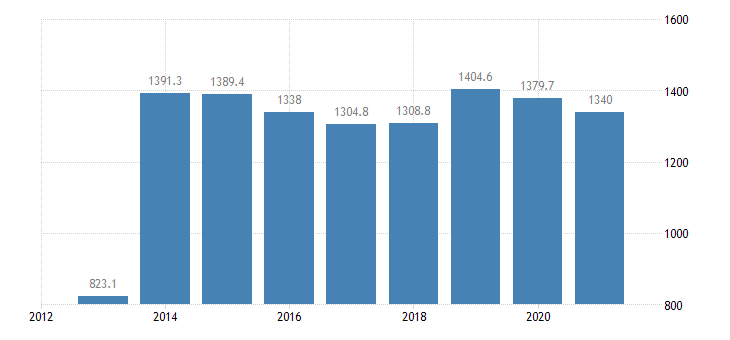 france employed persons with a second job from 20 to 64 years eurostat data