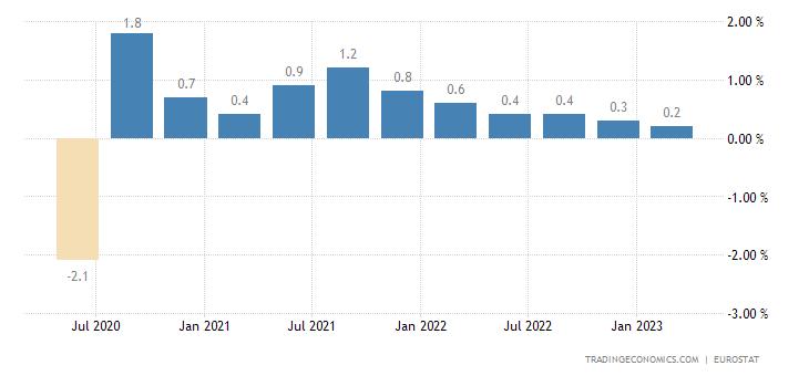 France Employment Change