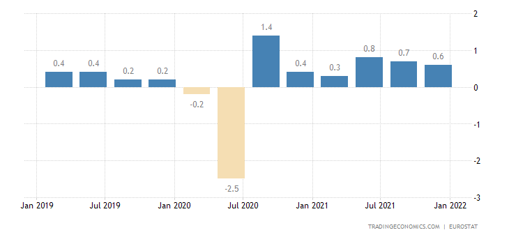 France Employment Change