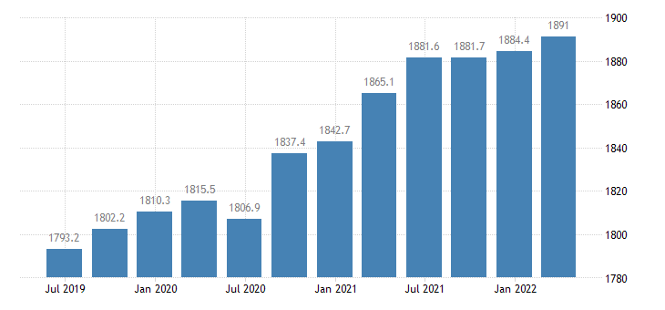 france employment construction eurostat data