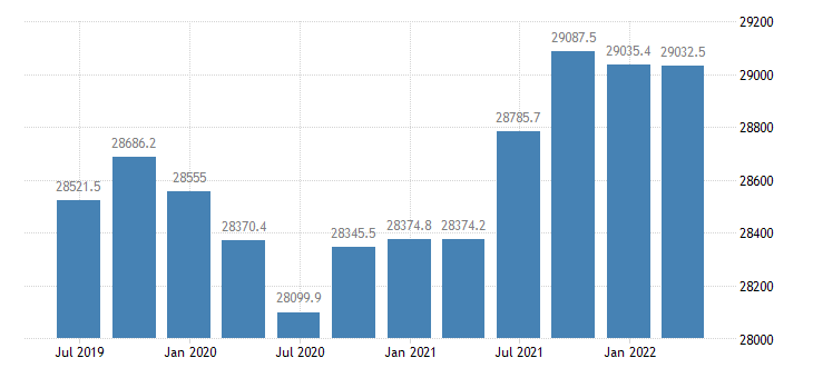 france employment domestic concept total employment domestic concept eurostat data