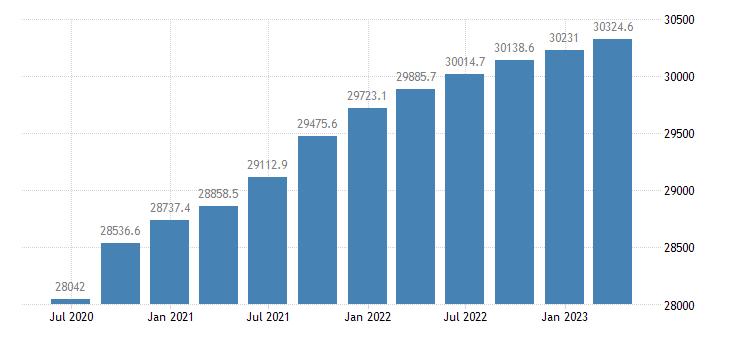 france employment eurostat data