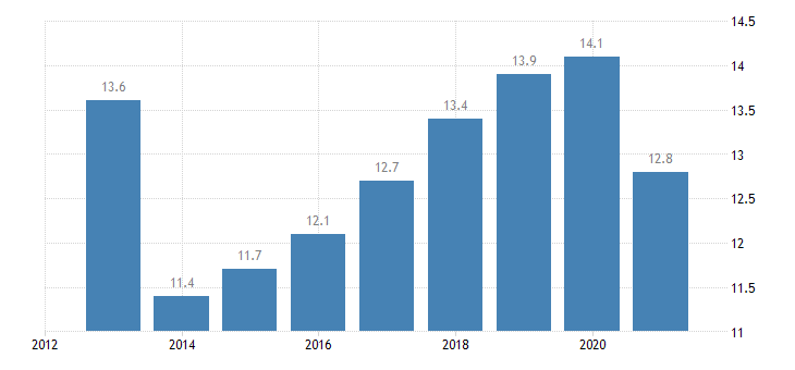 france employment in current job from 0 to 11 months eurostat data