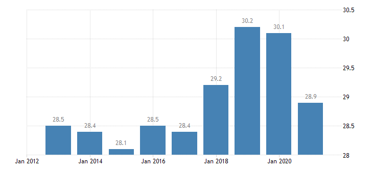 france employment rate from 15 to 24 years eurostat data