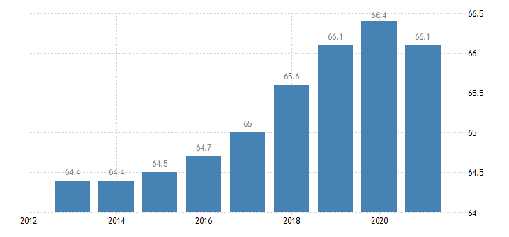 france employment rate from 15 to 64 years eurostat data