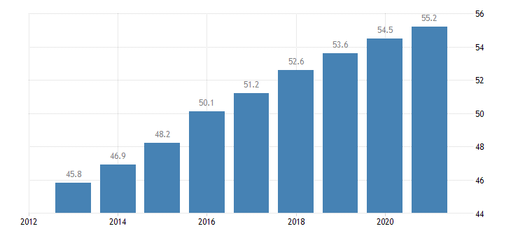 france employment rate from 55 to 64 years eurostat data