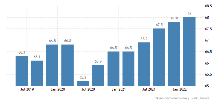 France Employment Rate