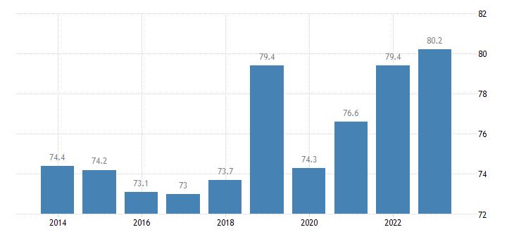 france employment rates of recent graduates females eurostat data