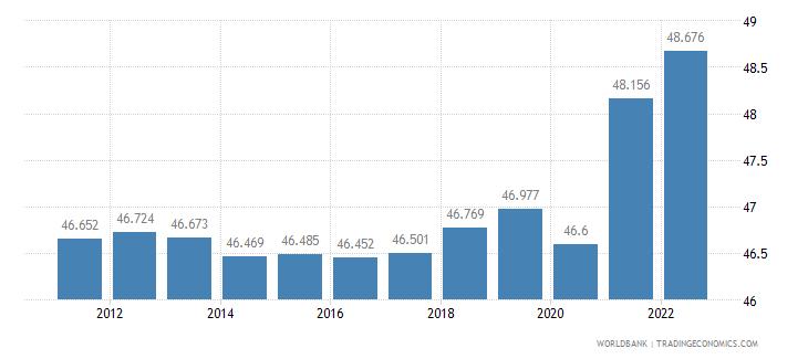france employment to population ratio 15 plus  female percent wb data