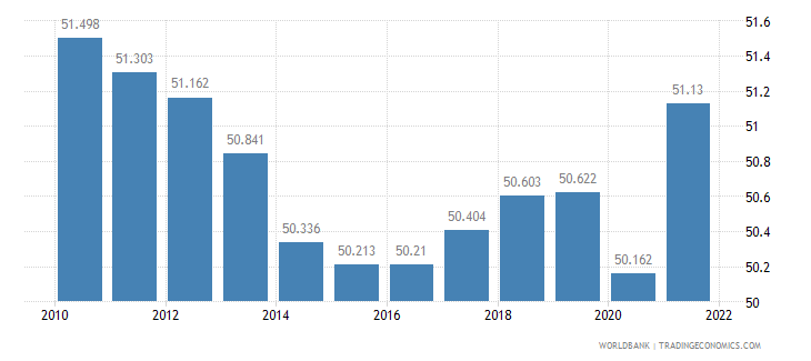 france employment to population ratio 15 plus  total percent wb data