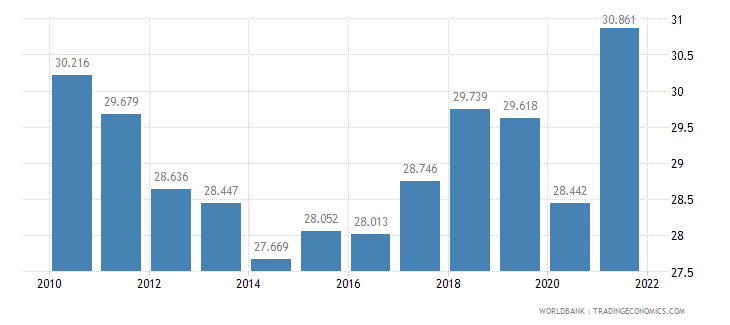 france employment to population ratio ages 15 24 total percent wb data