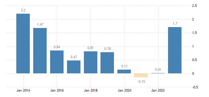 france emu convergence criterion series eurostat data