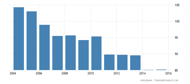 france energy use kg of oil equivalent per dollar1 000 gdp constant 2005 ppp wb data