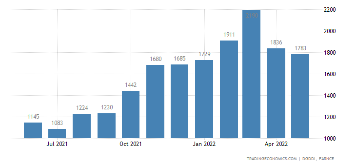 France Exports of Agricultural Forestry Fisheries and