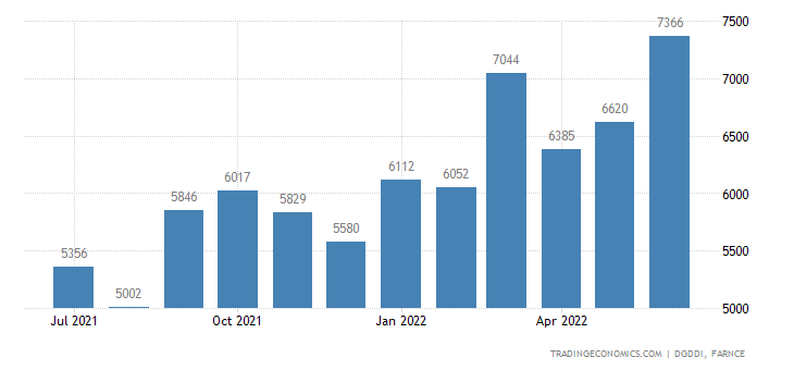 France Exports of Chemicals Perfumes and Cosmetics