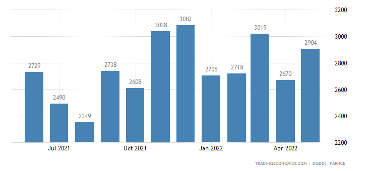 France Exports of Computer Electronic and Optical Produ