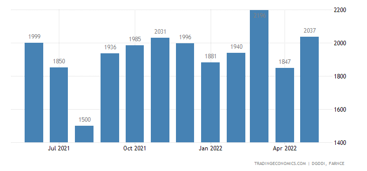 France Exports of Electrical Equipments and Household