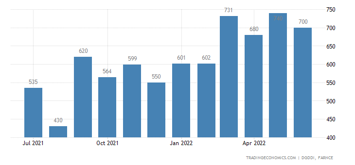 France Exports of Household and Industrial Waste