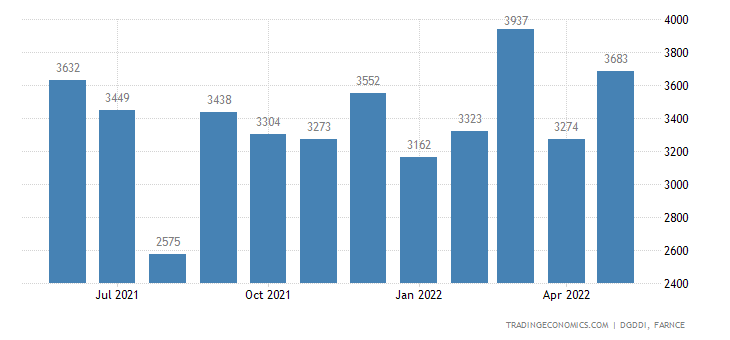 France Exports of Indust & Agricultural Machines Variou