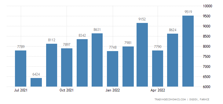 France Exports of Mechanical, Electrical, Electronic and