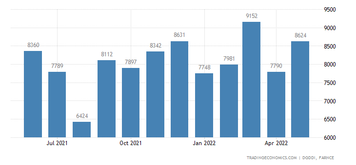 France Exports of Mechanical Electrical Electronic and