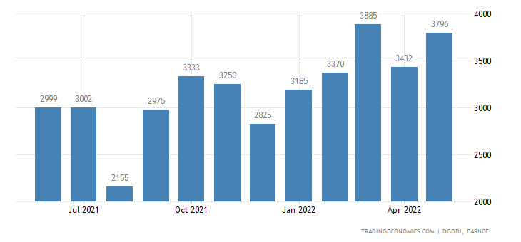France Exports of Metal Products and Metal