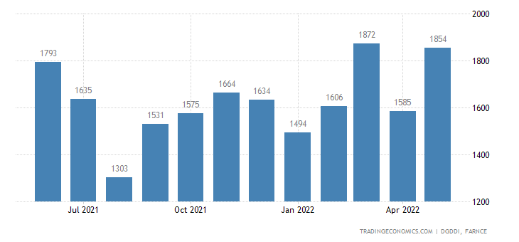 France Exports of Miscellaneous Manufactures