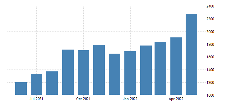France Exports of Natural Hydrocarbons Prds of Mining