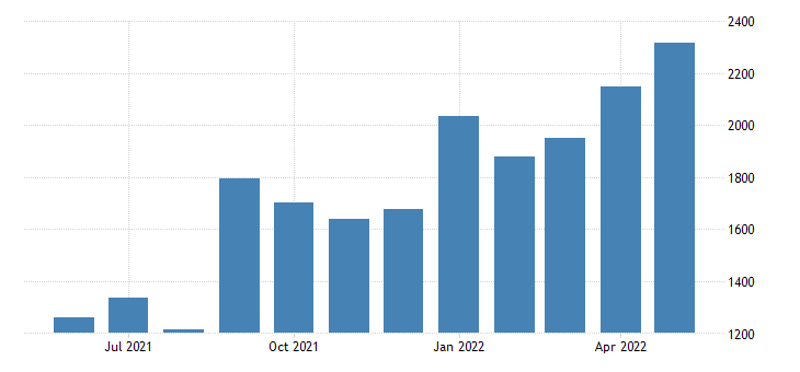 France Exports of Natural Hydrocarbonsprds of Mining E