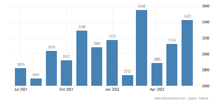 France Exports of Pharmaceuticals | 2019 | Data | Chart
